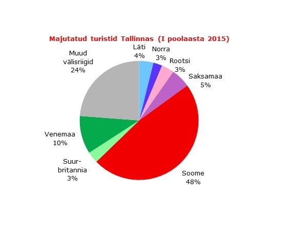 3e181650177 Tallinna majutusettevõtetes kasvas Aasia turistide hulk