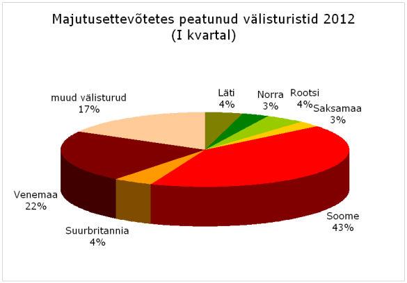 a1cbcdcc6d2 Välisturistide huvi Tallinna reiside vastu on jätkuvalt suur